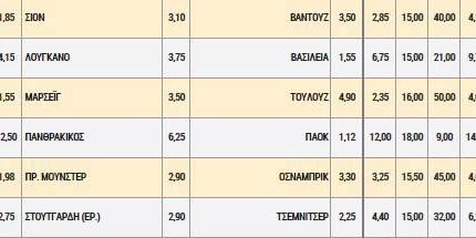 Με 50 απόδοση πλήρωσε το 2/1 στο Πανθρακικός-ΠΑΟΚ
